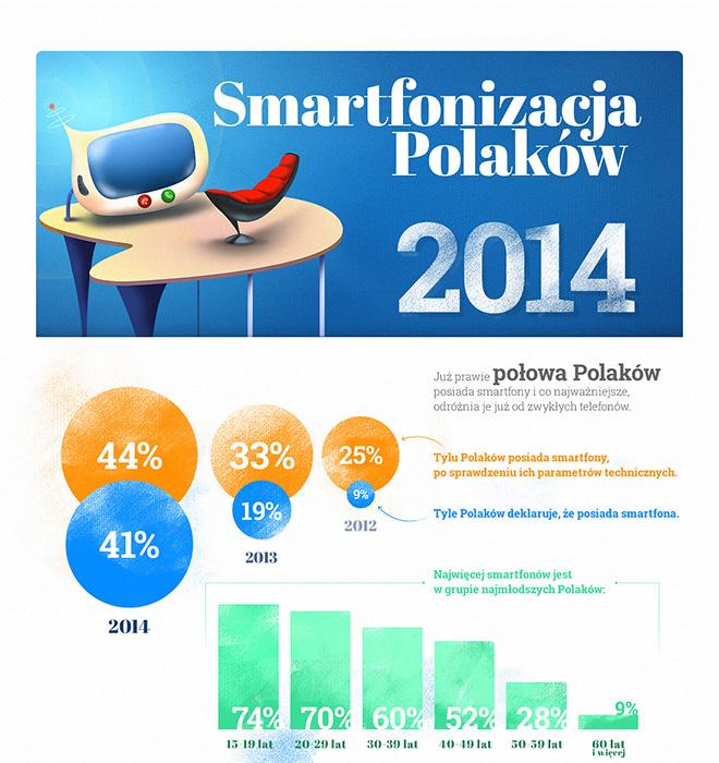infografika_smartfonizacja2014_jestemmobi_TNS_Polska660x700