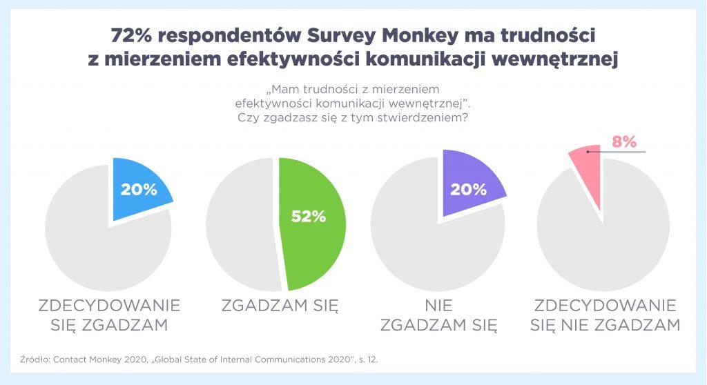 72% ma trudności z mierzeniem efektywności komunikacji wewnętrznej