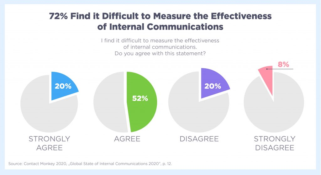 72% find it difficult to measure the effectiveness of Internal Communication