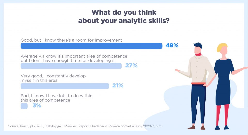 Chart: What do you think about your analytic skills?