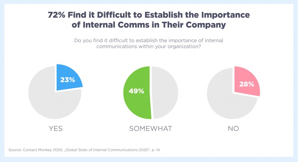 72% find it difficult to establish the importance of internal communications in their company