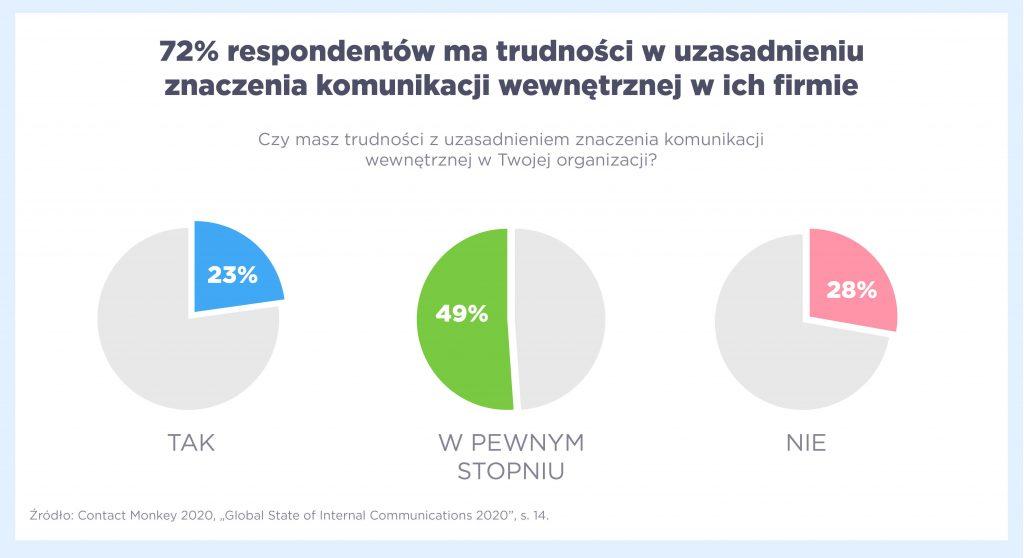 72% respondentów ma trudności w uzasadnieniu znaczenia komunikacji wewnętrznej w firmie